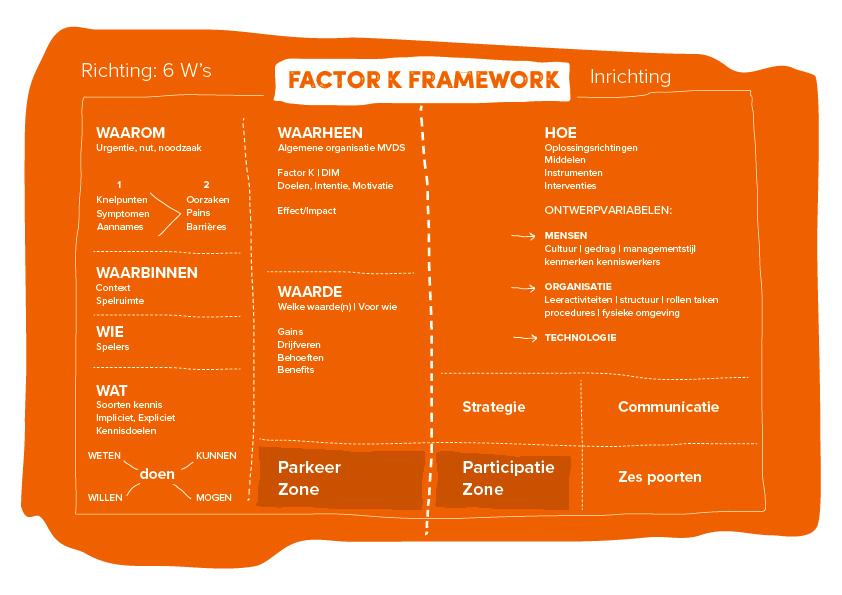 boek Factor K framework