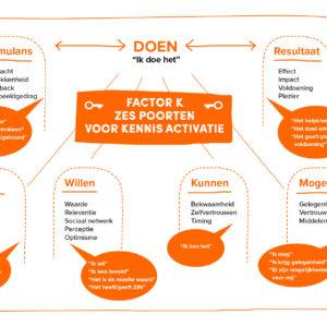 factor K Framework